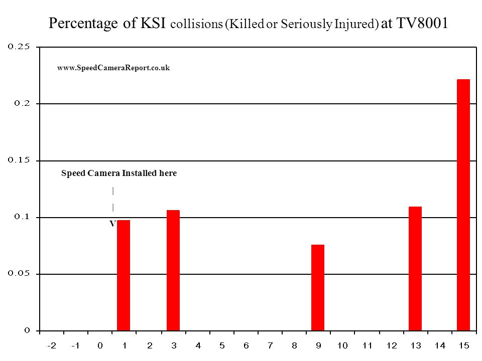 Percentage of KSI collisions (Killed or Seriously Injured) at TV8009 www.SpeedCameraReport.co.uk Speed Camera Installed here | V