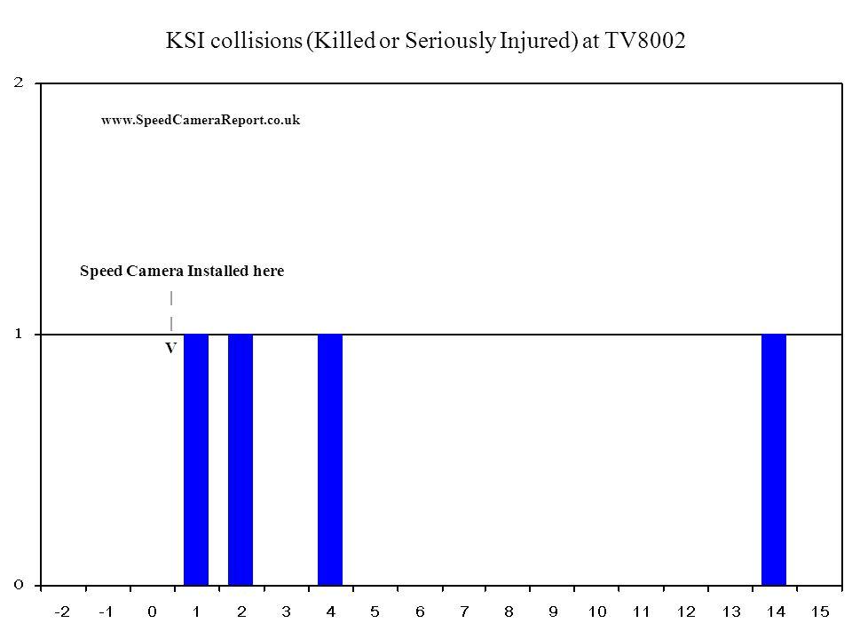 Percentage of KSI collisions (Killed or Seriously Injured) at TV8002 www.SpeedCameraReport.co.uk Speed Camera Installed here | V