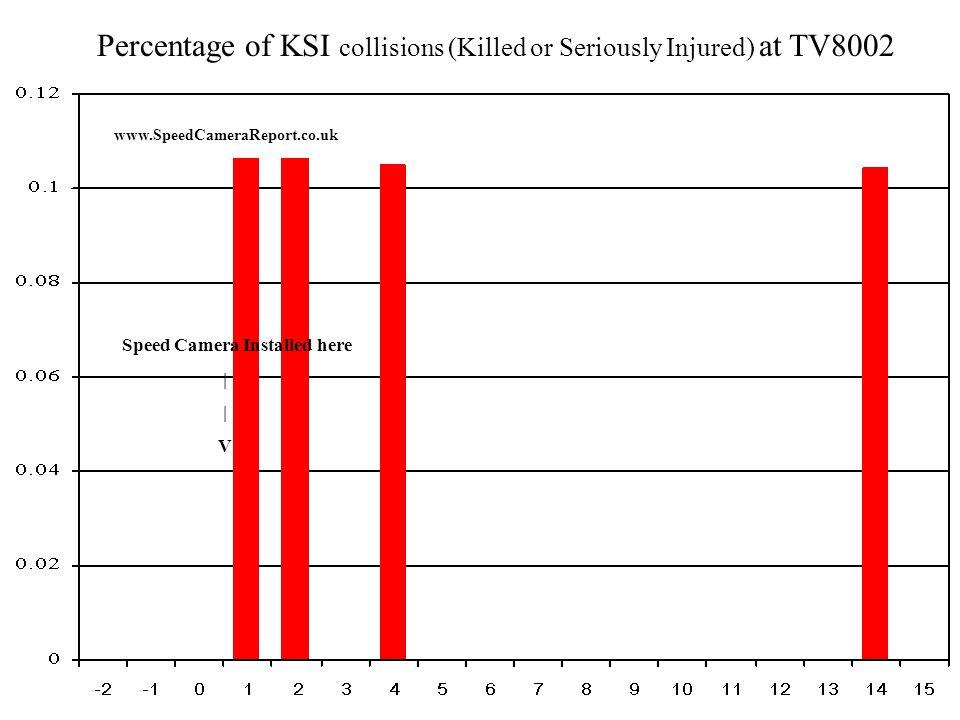 Percentage of KSI collisions (Killed or Seriously Injured) at TV8010 www.SpeedCameraReport.co.uk Speed Camera Installed here | V