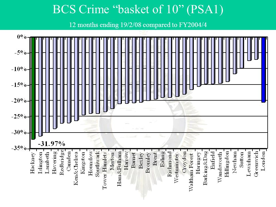 BCS Crime basket of 10 (PSA1) 12 months ending 19/2/08 compared to FY2004/4