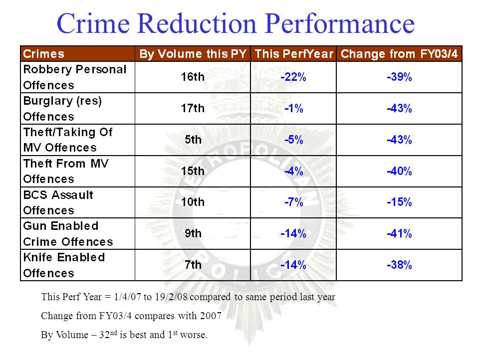 Crime Reduction Performance This Perf Year = 1/4/07 to 19/2/08 compared to same period last year Change from FY03/4 compares with 2007 By Volume – 32 nd is best and 1 st worse.