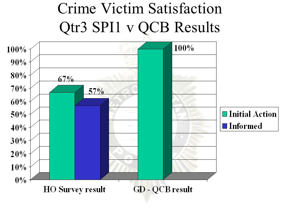 Crime Victim Satisfaction Qtr3 SPI1 v QCB Results