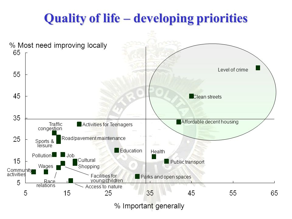Quality of life – developing priorities % Most need improving locally % Important generally Base: All valid BVPI responses Cultural Education Access to nature Public transport Community activities Sports & leisure Facilities for young children Parks and open spaces Wages Race relations Pollution Job Health Shopping Traffic congestion Road/pavement maintenance Affordable decent housing Clean streets Activities for Teenagers Level of crime