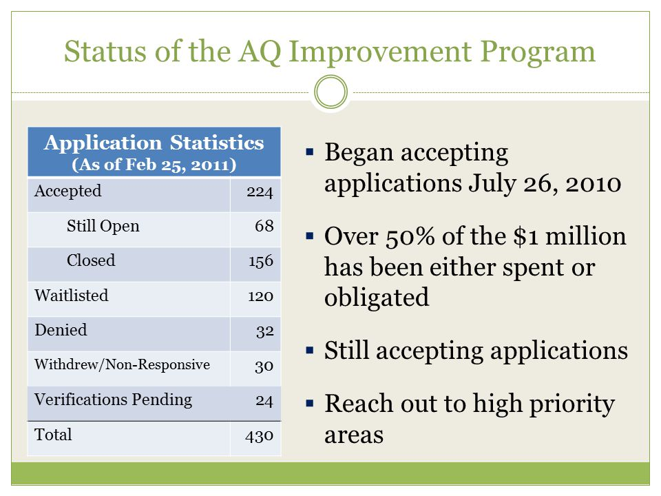 Status of the AQ Improvement Program  Began accepting applications July 26, 2010  Over 50% of the $1 million has been either spent or obligated  St