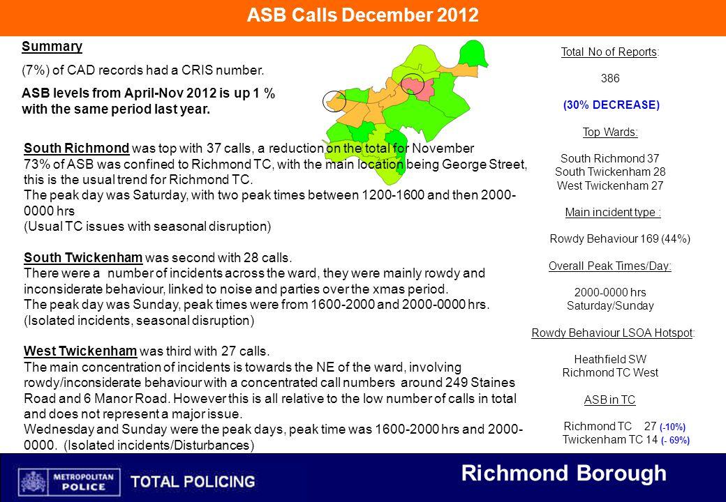 Richmond Borough Total No of Reports: 386 (30% DECREASE) Top Wards: South Richmond 37 South Twickenham 28 West Twickenham 27 Main incident type : Rowdy Behaviour 169 (44%) Overall Peak Times/Day: 2000-0000 hrs Saturday/Sunday Rowdy Behaviour LSOA Hotspot: Heathfield SW Richmond TC West ASB in TC Richmond TC 27 (-10%) Twickenham TC 14 (- 69%) ASB Calls December 2012 Summary (7%) of CAD records had a CRIS number.