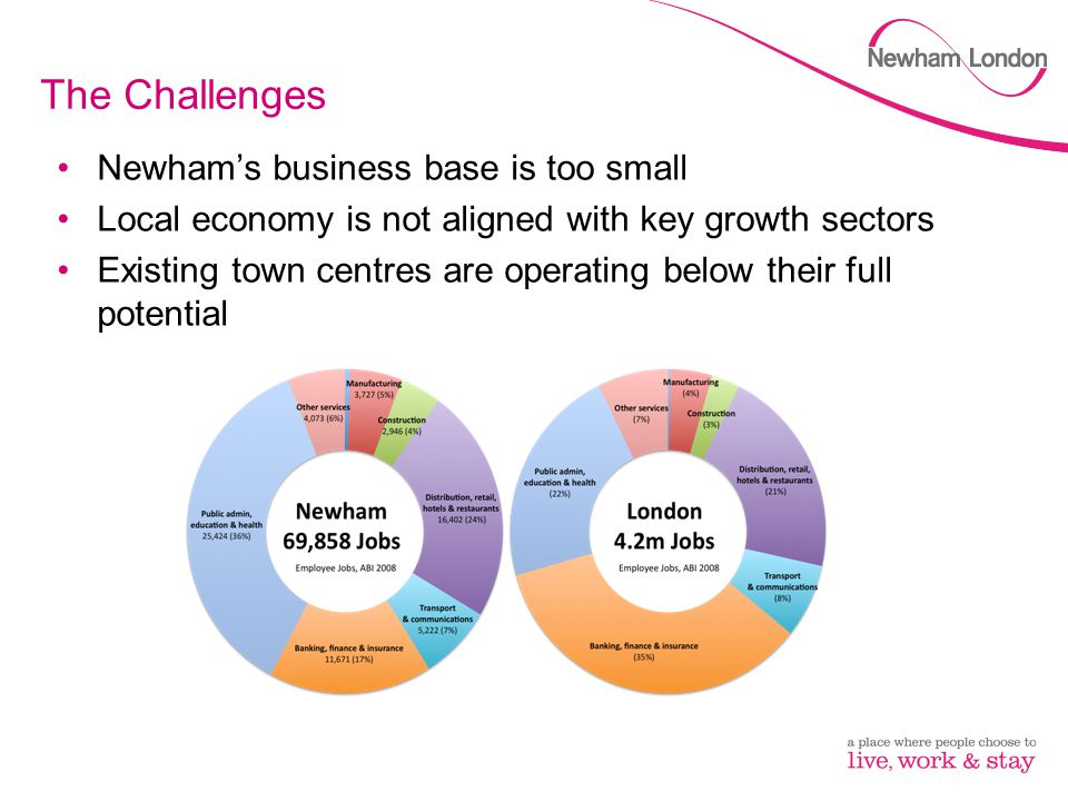 The Challenges Newham's business base is too small Local economy is not aligned with key growth sectors Existing town centres are operating below thei
