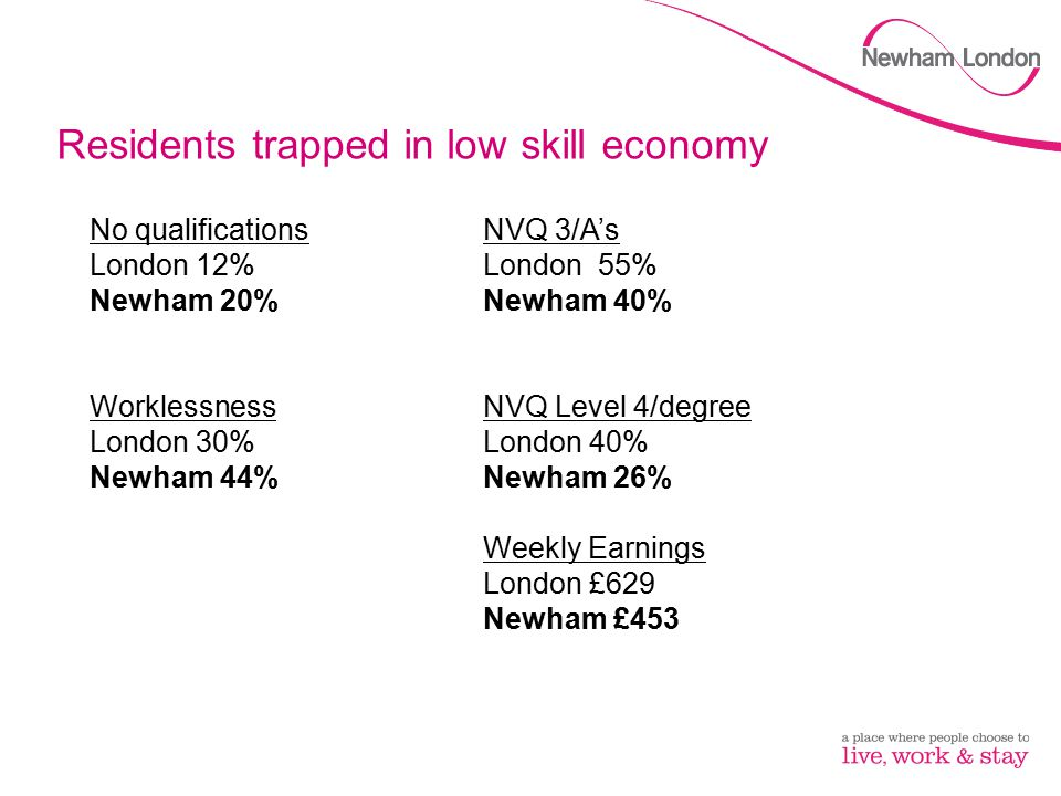 Residents trapped in low skill economy No qualifications London 12% Newham 20% Worklessness London 30% Newham 44% NVQ 3/A's London 55% Newham 40% NVQ