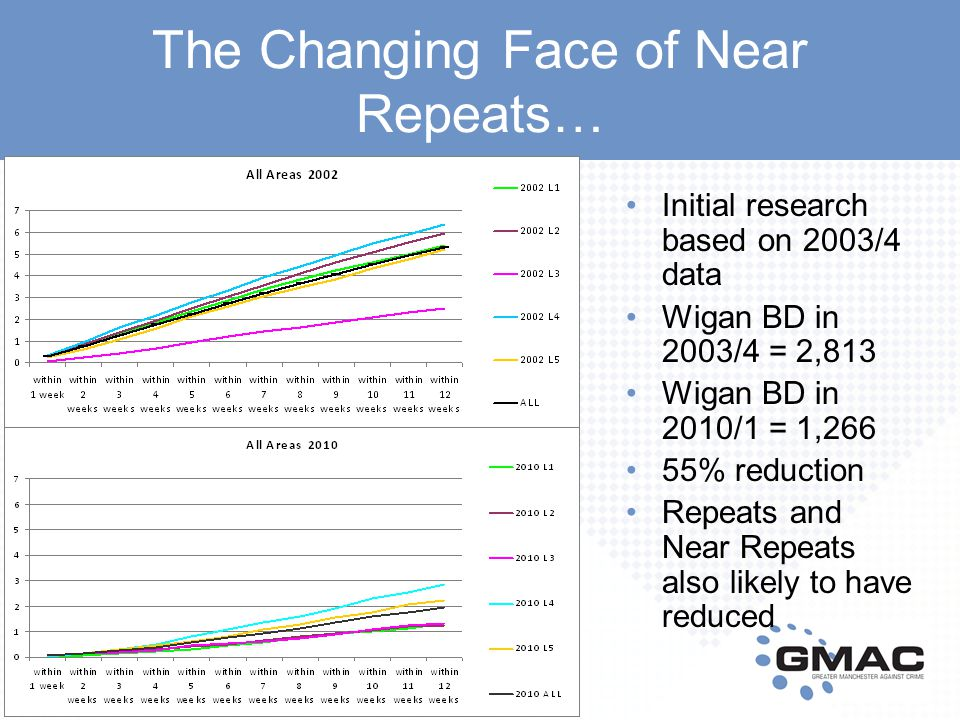 The Changing Face of Near Repeats… Initial research based on 2003/4 data Wigan BD in 2003/4 = 2,813 Wigan BD in 2010/1 = 1,266 55% reduction Repeats and Near Repeats also likely to have reduced