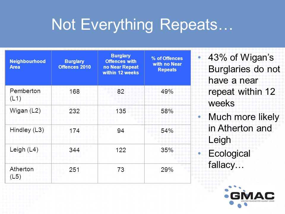 Not Everything Repeats… 43% of Wigan's Burglaries do not have a near repeat within 12 weeks Much more likely in Atherton and Leigh Ecological fallacy… Neighbourhood Area Burglary Offences 2010 Burglary Offences with no Near Repeat within 12 weeks % of Offences with no Near Repeats Pemberton (L1) 1688249% Wigan (L2) 23213558% Hindley (L3) 1749454% Leigh (L4) 34412235% Atherton (L5) 2517329%