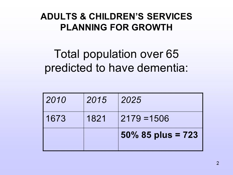2 ADULTS & CHILDREN'S SERVICES PLANNING FOR GROWTH Total population over 65 predicted to have dementia: 201020152025 167318212179 =1506 50% 85 plus = 723