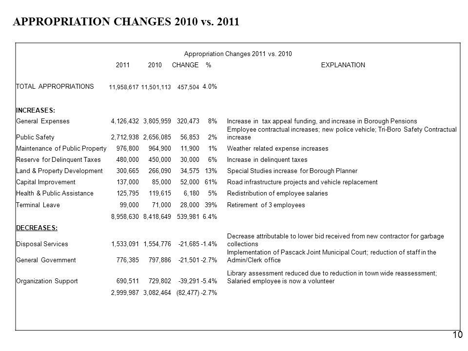 10 APPROPRIATION CHANGES 2010 vs. 2011 Appropriation Changes 2011 vs. 2010 20112010CHANGE% EXPLANATION TOTAL APPROPRIATIONS 11,958,61711,501,113457,50