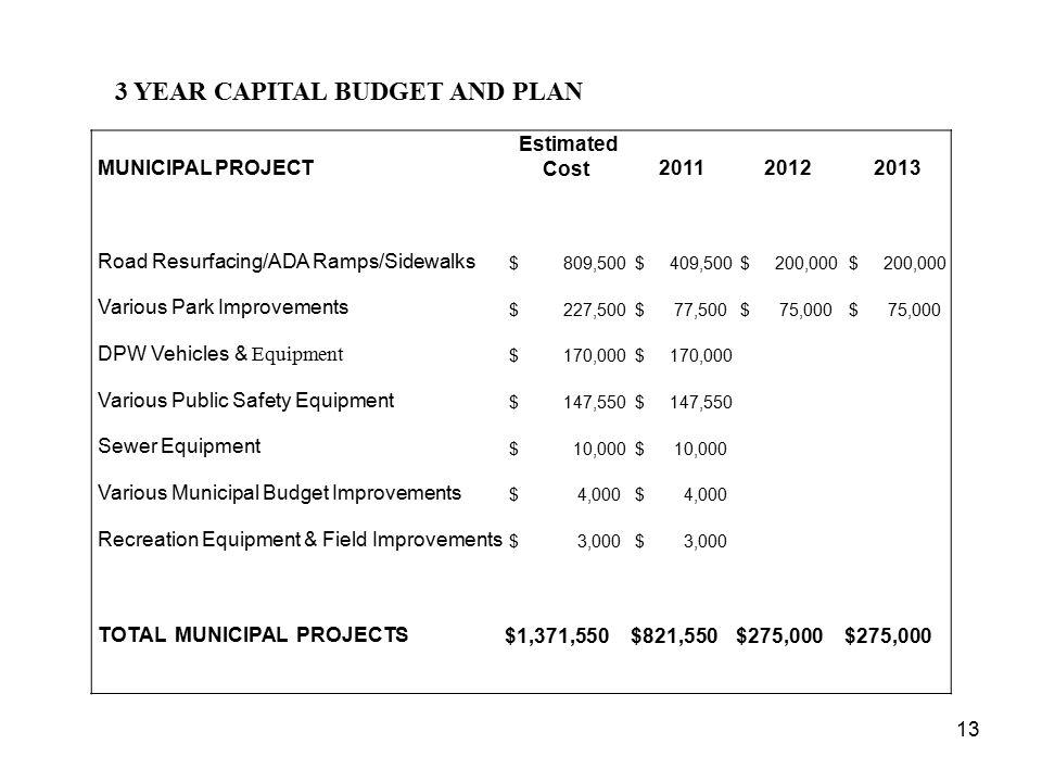 13 3 YEAR CAPITAL BUDGET AND PLAN MUNICIPAL PROJECT Estimated Cost201120122013 Road Resurfacing/ADA Ramps/Sidewalks $ 809,500 $ 409,500 $ 200,000 Vari