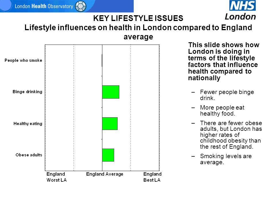 KEY LIFESTYLE ISSUES Lifestyle influences on health in London compared to England average This slide shows how London is doing in terms of the lifesty