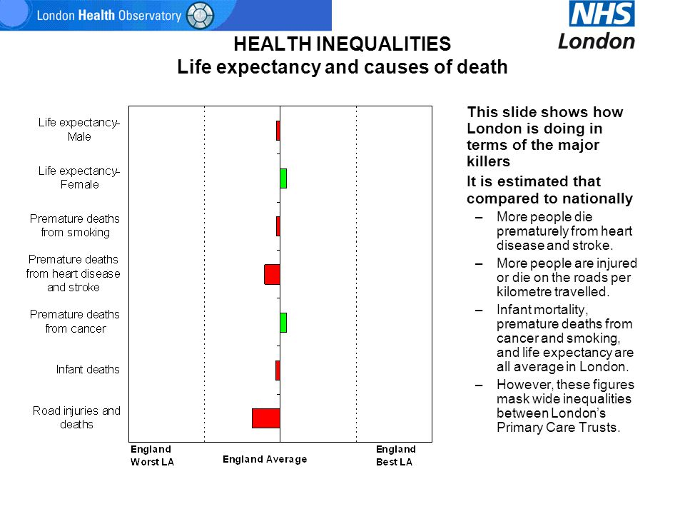 HEALTH INEQUALITIES Life expectancy and causes of death This slide shows how London is doing in terms of the major killers It is estimated that compar