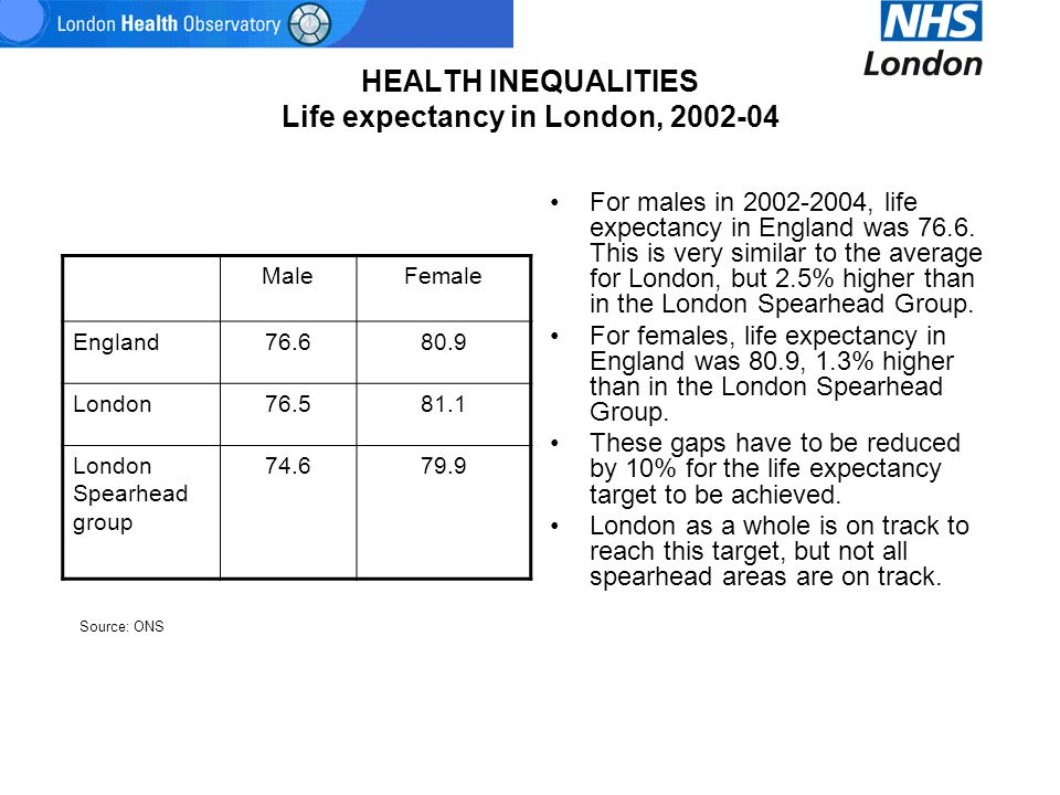 HEALTH INEQUALITIES Life expectancy in London, 2002-04 MaleFemale England76.680.9 London76.581.1 London Spearhead group 74.679.9 For males in 2002-200