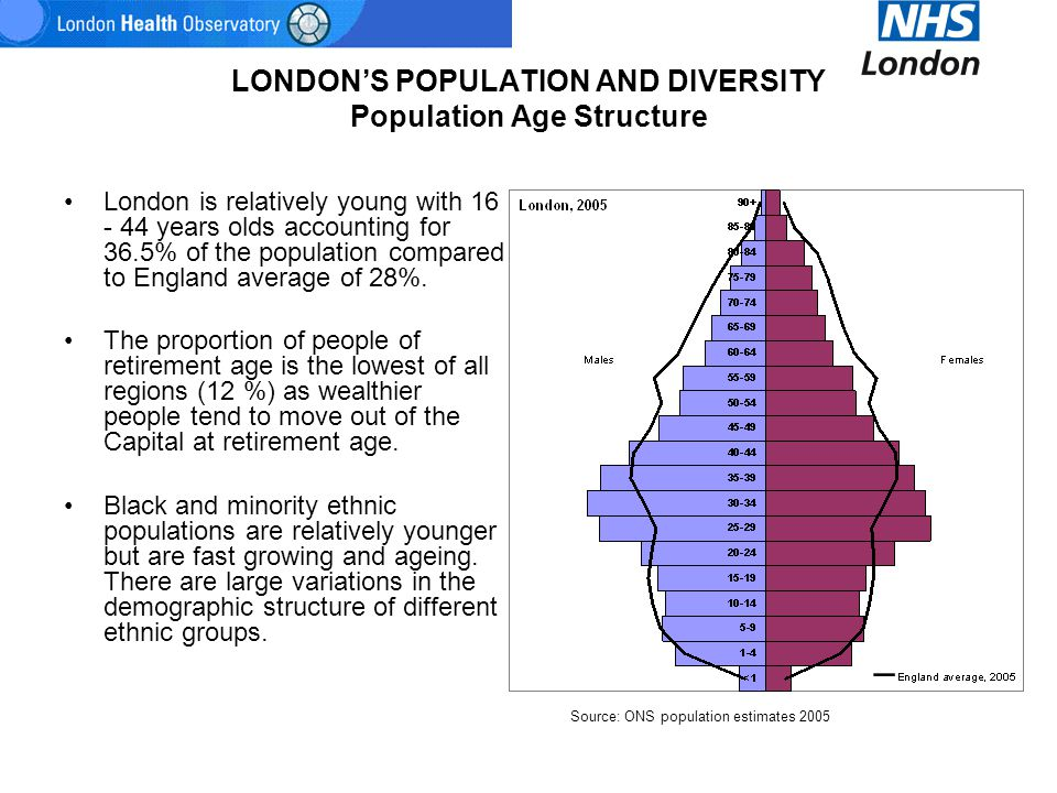LONDON'S POPULATION AND DIVERSITY Population Age Structure London is relatively young with 16 - 44 years olds accounting for 36.5% of the population c