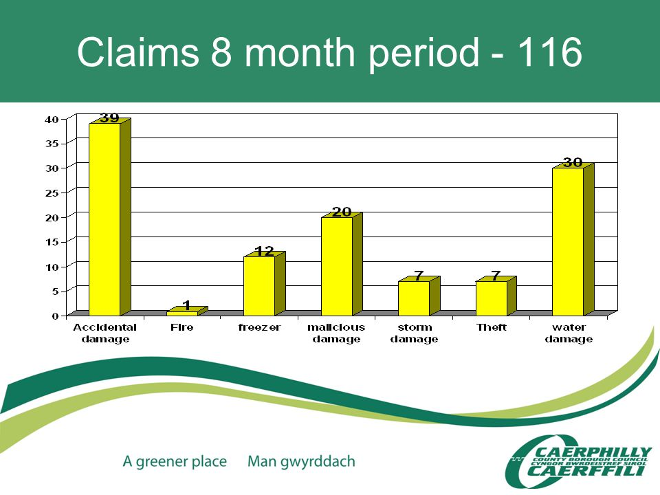 Claims 8 month period - 116
