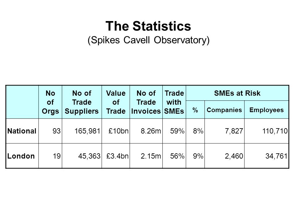 The Statistics (Spikes Cavell Observatory) No of Orgs No of Trade Suppliers Value of Trade No of Trade Invoices Trade with SMEs SMEs at Risk %CompaniesEmployees National93165,981£10bn8.26m59%8%7,827110,710 London1945,363£3.4bn2.15m56%9%2,46034,761