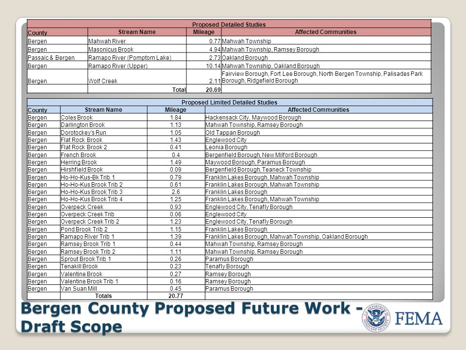Bergen County Proposed Future Work - Draft Scope Proposed Detailed Studies County Stream NameMileageAffected Communities BergenMahwah River0.77Mahwah Township BergenMasonicus Brook4.94Mahwah Township, Ramsey Borough Passaic & BergenRamapo River (Pomptom Lake)2.73Oakland Borough BergenRamapo River (Upper)10.14Mahwah Township, Oakland Borough BergenWolf Creek2.11 Fairview Borough, Fort Lee Borough, North Bergen Township, Palisades Park Borough, Ridgefield Borough Total20.69 Proposed Limited Detailed Studies CountyStream NameMileageAffected Communities BergenColes Brook1.84Hackensack City, Maywood Borough BergenDarlington Brook1.13Mahwah Township, Ramsey Borough BergenDorotockey s Run1.05Old Tappan Borough BergenFlat Rock Brook1.43Englewood City BergenFlat Rock Brook 20.41Leonia Borough BergenFrench Brook0.4Bergenfield Borough, New Milford Borough BergenHerring Brook1.49Maywood Borough, Paramus Borough BergenHirshfield Brook0.09Bergenfield Borough, Teaneck Township BergenHo-Ho-Kus-Bk Trib 10.79Franklin Lakes Borough, Mahwah Township BergenHo-Ho-Kus Brook Trib 20.61Franklin Lakes Borough, Mahwah Township BergenHo-Ho-Kus Brook Trib 32.6Franklin Lakes Borough BergenHo-Ho-Kus Brook Trib 41.25Franklin Lakes Borough, Mahwah Township BergenOverpeck Creek0.93Englewood City, Tenafly Borough BergenOverpeck Creek Trib0.06Englewood City BergenOverpeck Creek Trib 21.23Englewood City, Tenafly Borough BergenPond Brook Trib 21.15Franklin Lakes Borough BergenRamapo River Trib 11.39Franklin Lakes Borough, Mahwah Township, Oakland Borough BergenRamsey Brook Trib 10.44Mahwah Township, Ramsey Borough BergenRamsey Brook Trib 21.11Mahwah Township, Ramsey Borough BergenSprout Brook Trib 10.26Paramus Borough BergenTenakill Brook0.23Tenafly Borough BergenValentine Brook0.27Ramsey Borough BergenValentine Brook Trib 10.16Ramsey Borough BergenVan Suan Mill0.45Paramus Borough Totals20.77