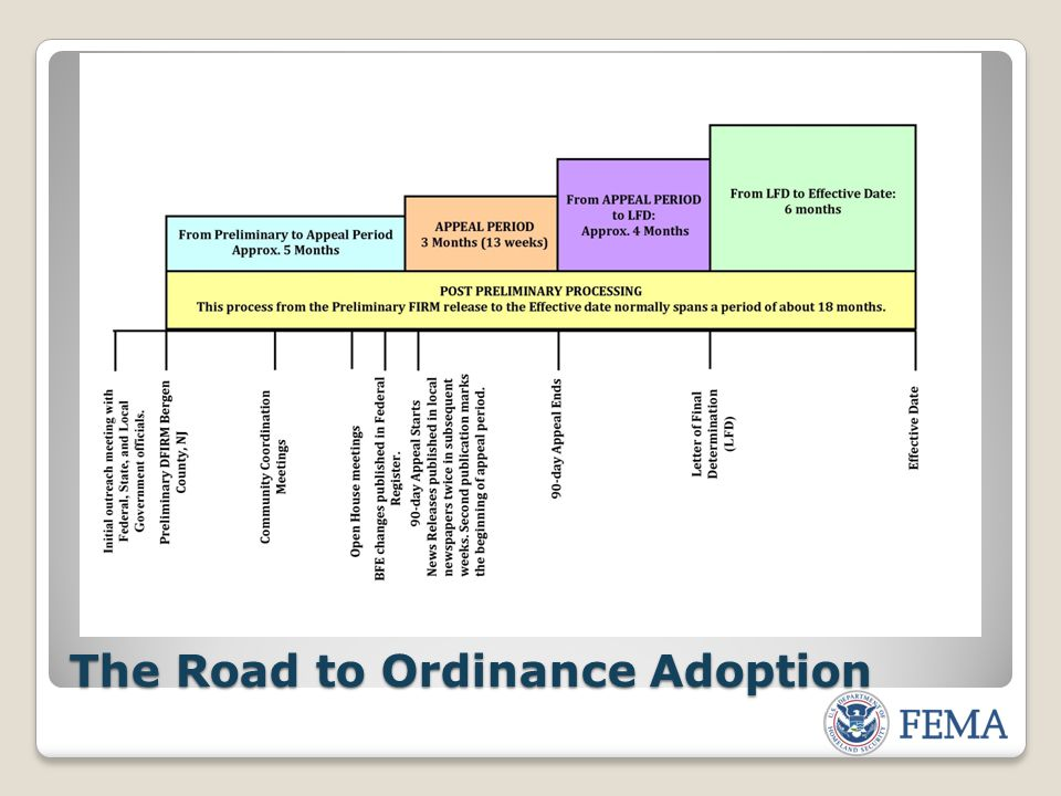 The Road to Ordinance Adoption