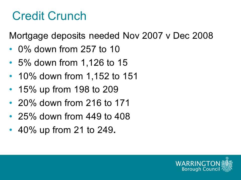 Credit Crunch Mortgage deposits needed Nov 2007 v Dec 2008 0% down from 257 to 10 5% down from 1,126 to 15 10% down from 1,152 to 151 15% up from 198 to 209 20% down from 216 to 171 25% down from 449 to 408 40% up from 21 to 249.