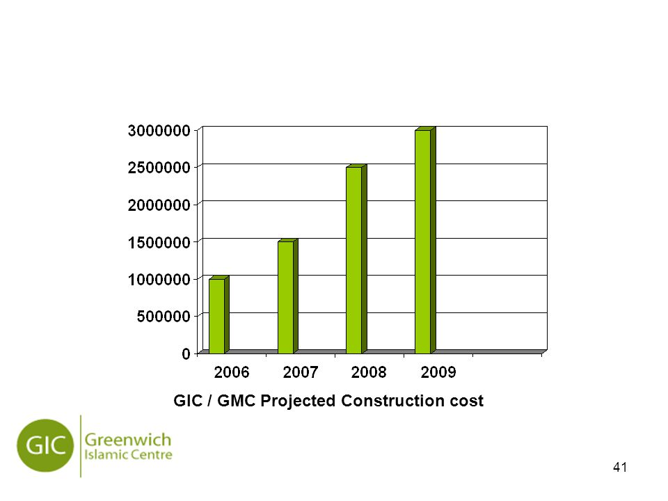41 GIC / GMC Projected Construction cost