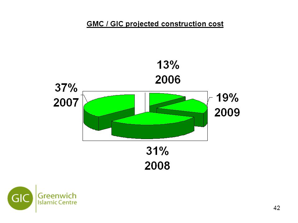 42 GMC / GIC projected construction cost
