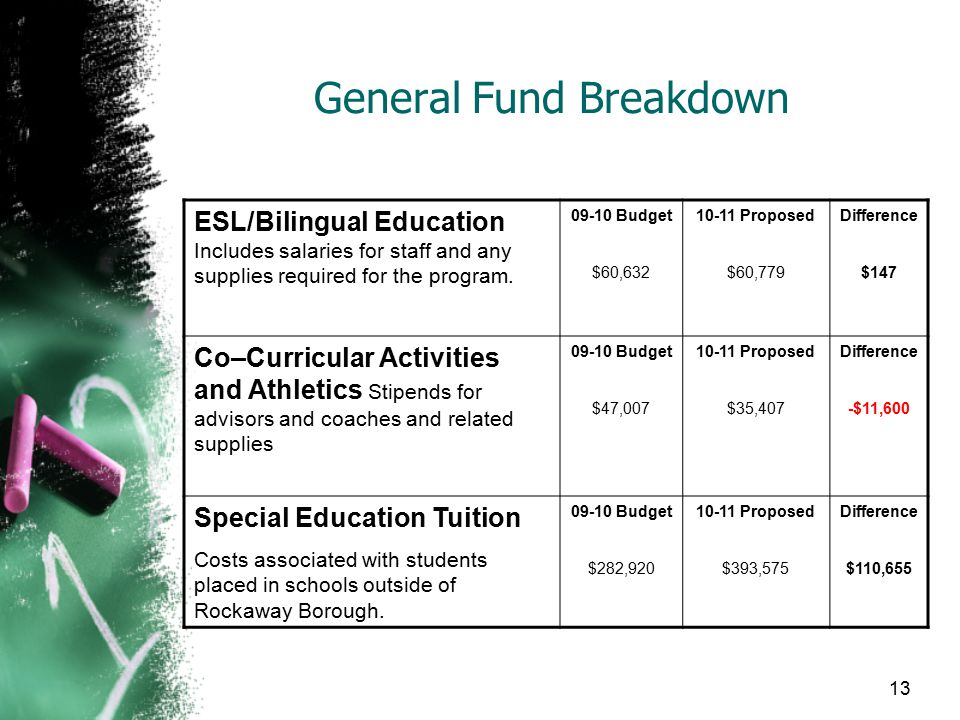 General Fund Breakdown ESL/Bilingual Education Includes salaries for staff and any supplies required for the program.