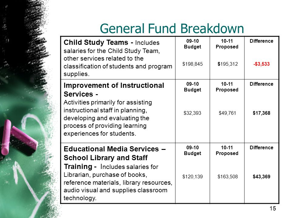 General Fund Breakdown Child Study Teams - Includes salaries for the Child Study Team, other services related to the classification of students and program supplies.