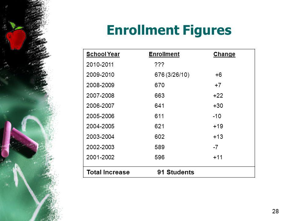 Enrollment Figures School Year Enrollment Change 2010-2011 .