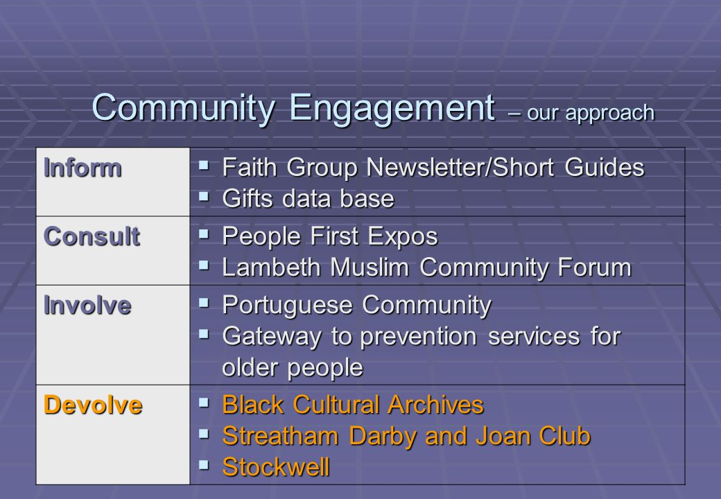 Community Engagement – our approach Inform  Faith Group Newsletter/Short Guides  Gifts data base Consult  People First Expos  Lambeth Muslim Community Forum Involve  Portuguese Community  Gateway to prevention services for older people Devolve  Black Cultural Archives  Streatham Darby and Joan Club  Stockwell