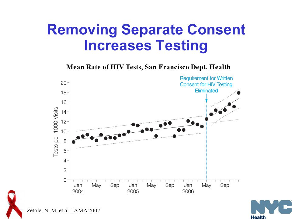 Removing Separate Consent Increases Testing Zetola, N.