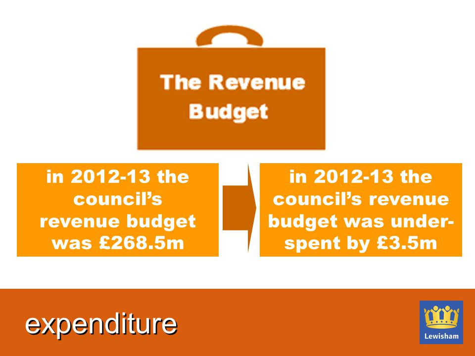 in 2012-13 the council's revenue budget was £268.5m in 2012-13 the council's revenue budget was under- spent by £3.5m expenditure