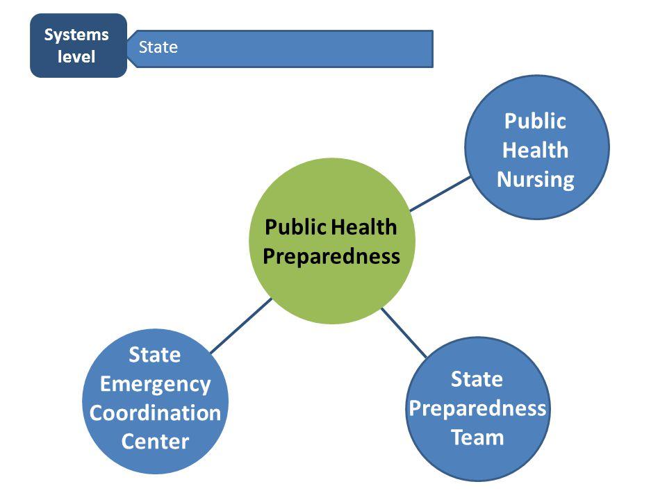 State Preparedness Team Public Health Preparedness State Emergency Coordination Center State Systems level Public Health Nursing