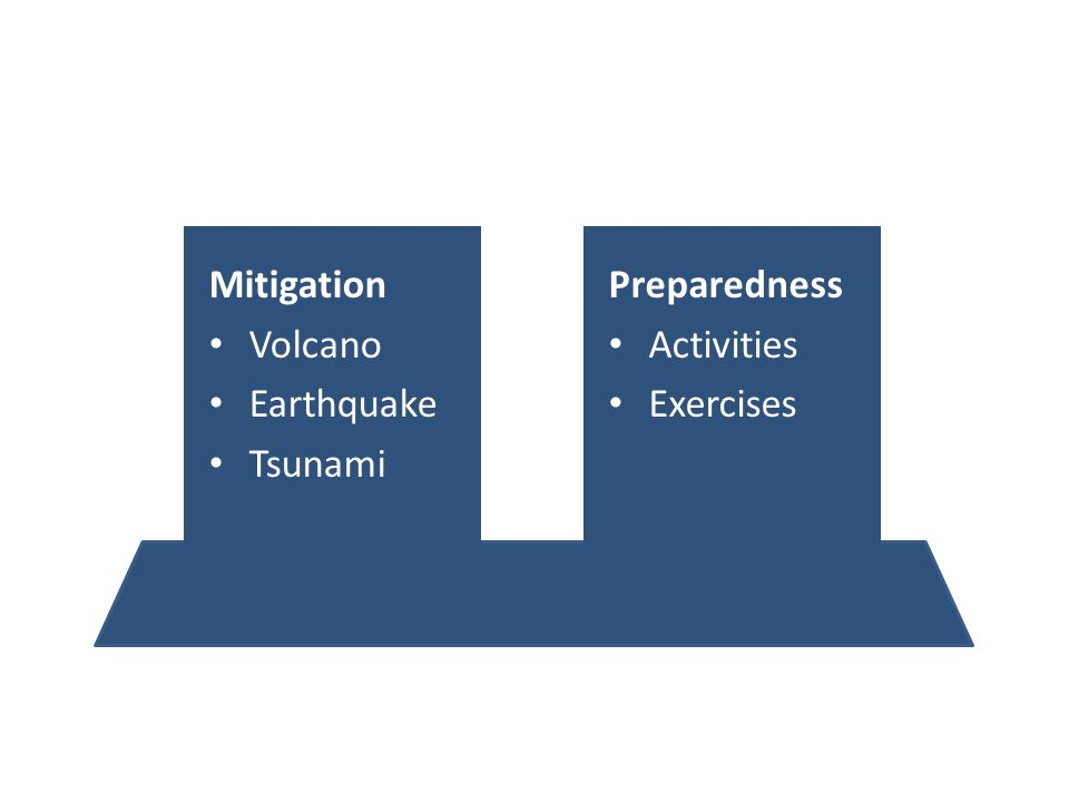 Preparedness Activities Exercises Mitigation Volcano Earthquake Tsunami