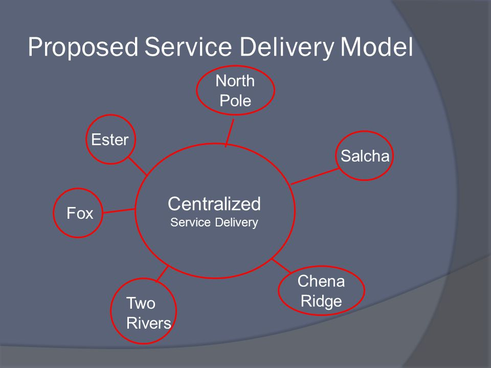 Proposed Service Delivery Model Centralized Service Delivery North Pole Chena Ridge Salcha Ester Two Rivers Fox