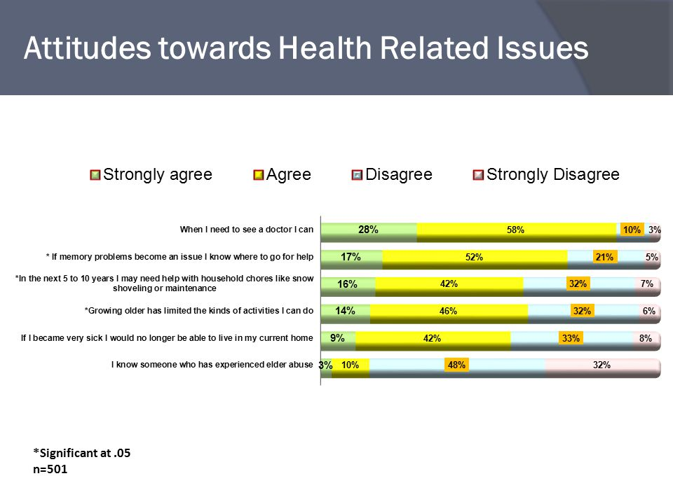 Attitudes towards Health Related Issues