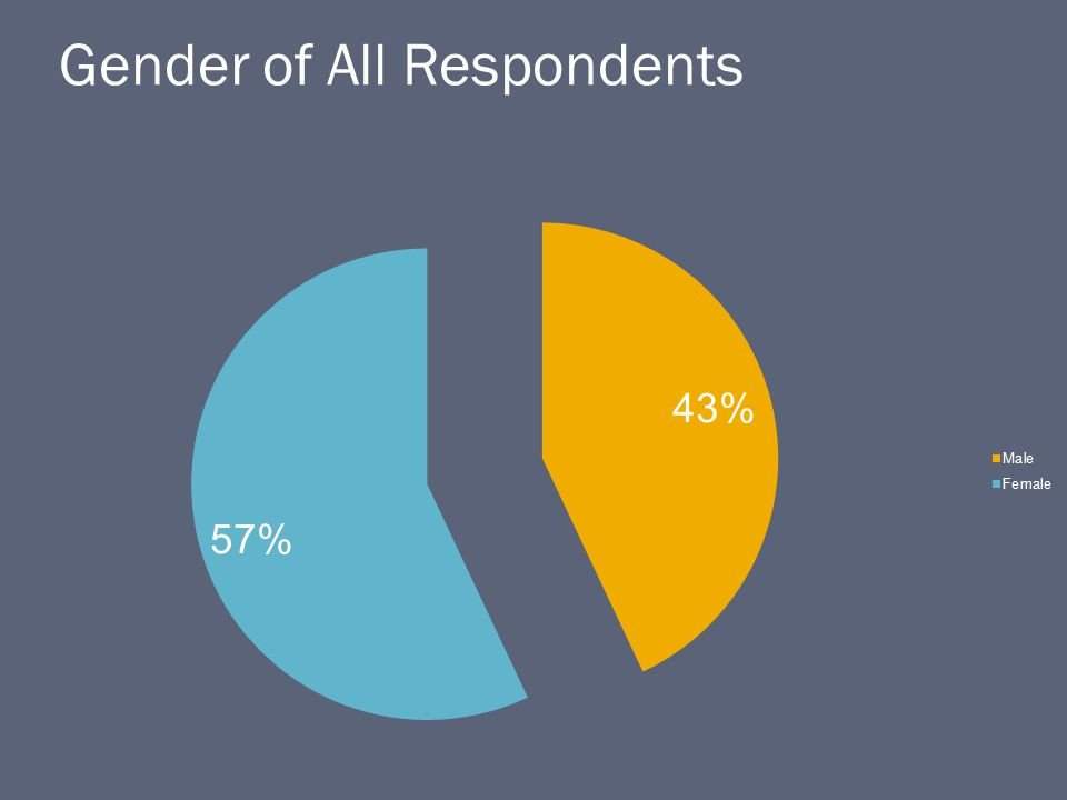 Gender of All Respondents