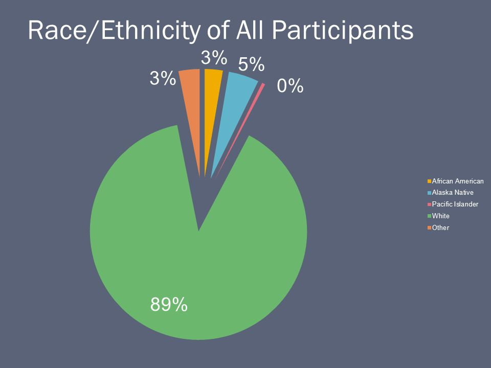 Race/Ethnicity of All Participants