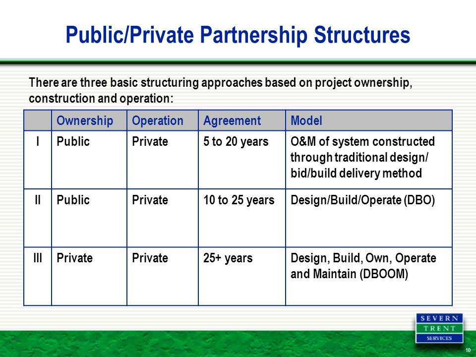 10 Public/Private Partnership Structures OwnershipOperationAgreementModel IPublicPrivate5 to 20 yearsO&M of system constructed through traditional design/ bid/build delivery method IIPublicPrivate10 to 25 yearsDesign/Build/Operate (DBO) IIIPrivate 25+ yearsDesign, Build, Own, Operate and Maintain (DBOOM) There are three basic structuring approaches based on project ownership, construction and operation: