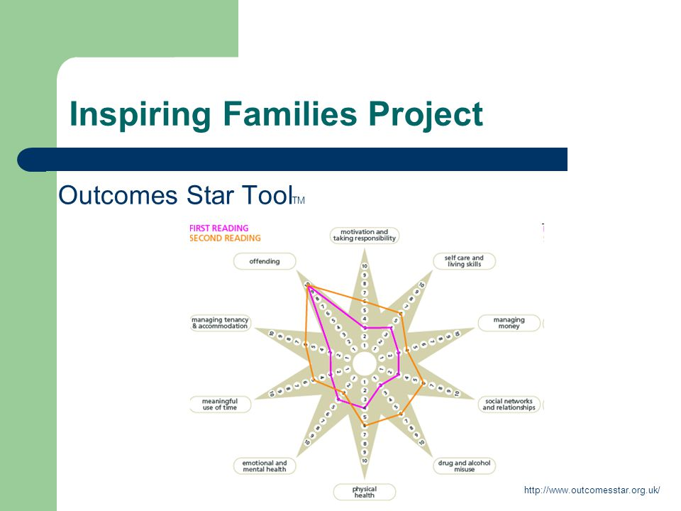 Inspiring Families Project Outcomes Star Tool TM http://www.outcomesstar.org.uk/