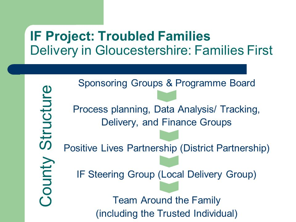 IF Project: Troubled Families Delivery in Gloucestershire: Families First Sponsoring Groups & Programme Board Process planning, Data Analysis/ Tracking, Delivery, and Finance Groups Positive Lives Partnership (District Partnership) IF Steering Group (Local Delivery Group) Team Around the Family (including the Trusted Individual) County Structure