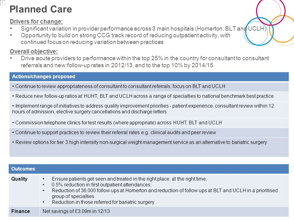 Planned Care Drivers for change: Significant variation in provider performance across 3 main hospitals (Homerton, BLT and UCLH) Opportunity to build on strong CCG track record of reducing outpatient activity, with continued focus on reducing variation between practices Overall objective: Drive acute providers to performance within the top 25% in the country for consultant to consultant referrals and new:follow-up rates in 2012/13, and to the top 10% by 2014/15 9 Actions/changes proposed Continue to review appropriateness of consultant to consultant referrals; focus on BLT and UCLH Reduce new:follow-up ratios at HUHT, BLT and UCLH across a range of specialties to national benchmark best practice Implement range of initiatives to address quality improvement priorities - patient experience, consultant review within 12 hours of admission, elective surgery cancellations and discharge letters Commission telephone clinics for test results (where appropriate) across HUHT, BLT and UCLH Continue to support practices to review their referral rates e.g.