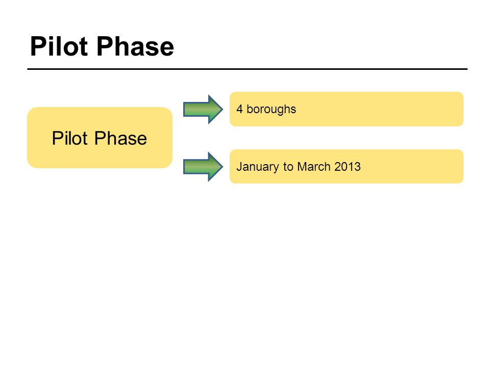 Pilot Phase 4 boroughs January to March 2013