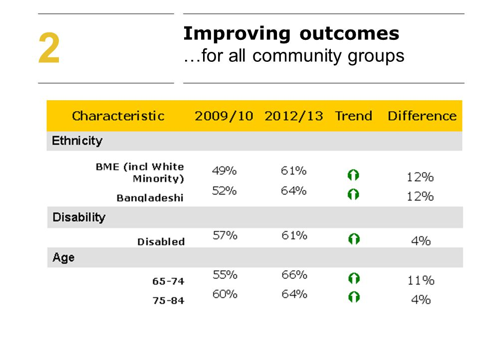 Improving outcomes …for all community groups 2