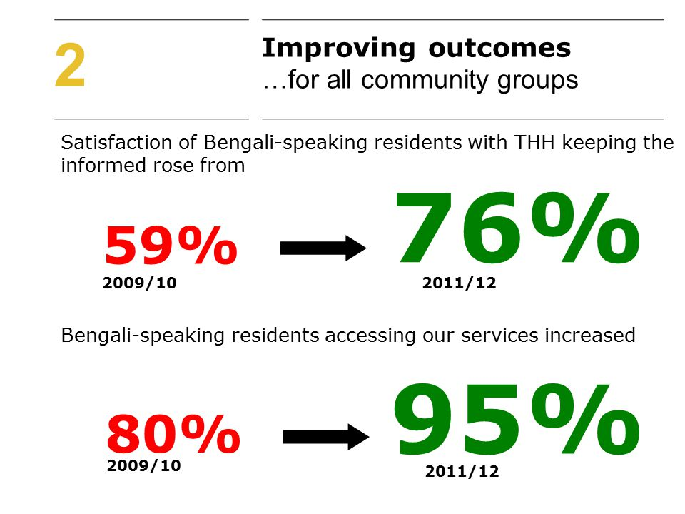 2 Satisfaction of Bengali-speaking residents with THH keeping the informed rose from 59% 2009/102011/12 76% 80% 2009/10 2011/12 95% Improving outcomes …for all community groups Bengali-speaking residents accessing our services increased