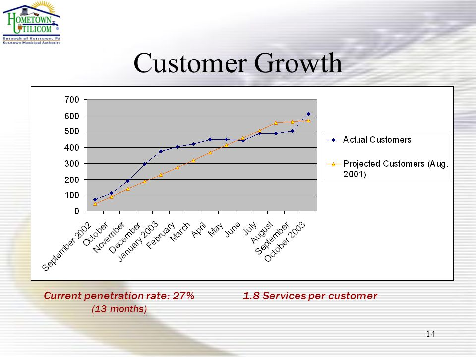 14 Customer Growth 1.8 Services per customerCurrent penetration rate: 27% (13 months)