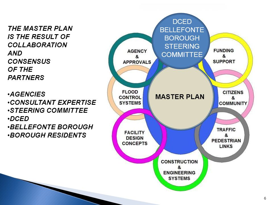 6 DCED BELLEFONTE BOROUGH STEERING COMMITTEE MASTER PLAN THE MASTER PLAN IS THE RESULT OF COLLABORATION AND CONSENSUS OF THE PARTNERS AGENCIES CONSULT