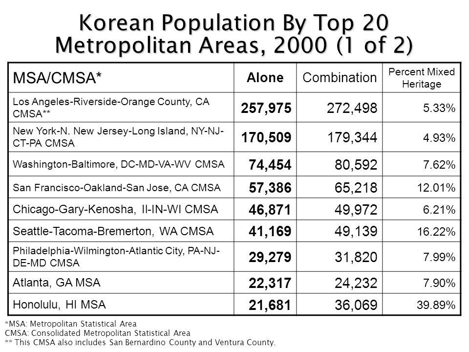 Korean Population By Top 20 Metropolitan Areas, 2000 (1 of 2) MSA/CMSA* AloneCombination Percent Mixed Heritage Los Angeles-Riverside-Orange County, CA CMSA** 257,975272,498 5.33% New York-N.