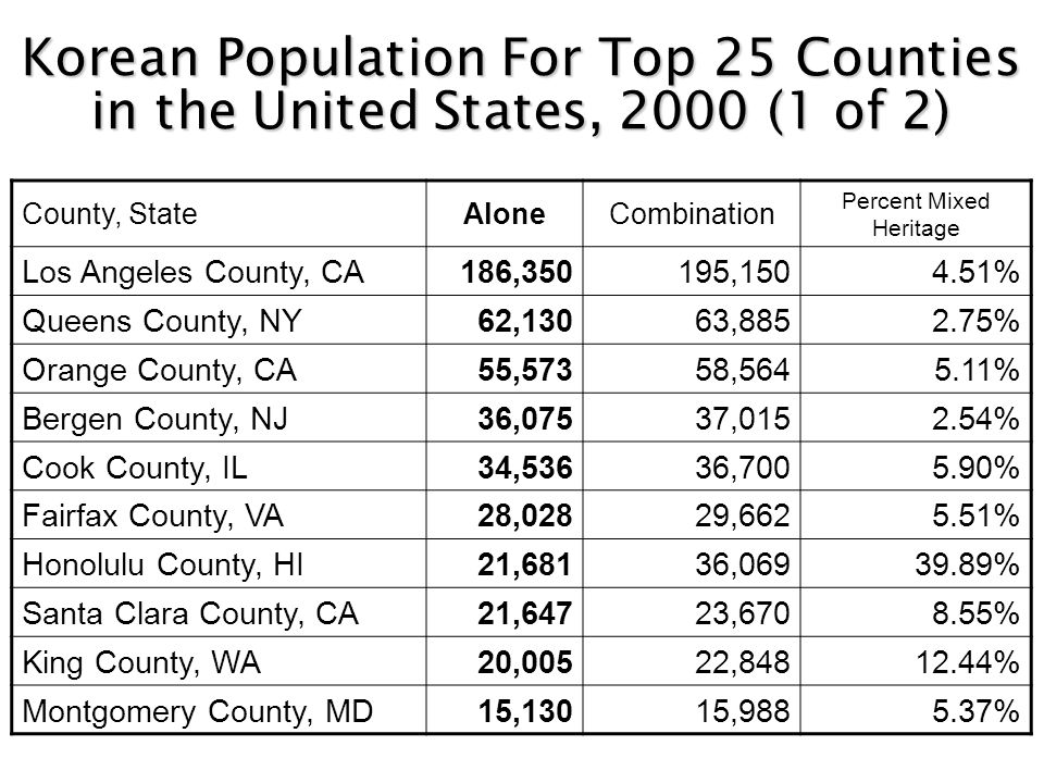 Korean Population For Top 25 Counties in the United States, 2000 (1 of 2) County, StateAloneCombination Percent Mixed Heritage Los Angeles County, CA186,350195,1504.51% Queens County, NY62,13063,8852.75% Orange County, CA55,57358,5645.11% Bergen County, NJ36,07537,0152.54% Cook County, IL34,53636,7005.90% Fairfax County, VA28,02829,6625.51% Honolulu County, HI21,68136,06939.89% Santa Clara County, CA21,64723,6708.55% King County, WA20,00522,84812.44% Montgomery County, MD15,13015,9885.37%